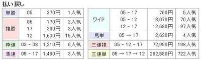 NHKマイルCの結果