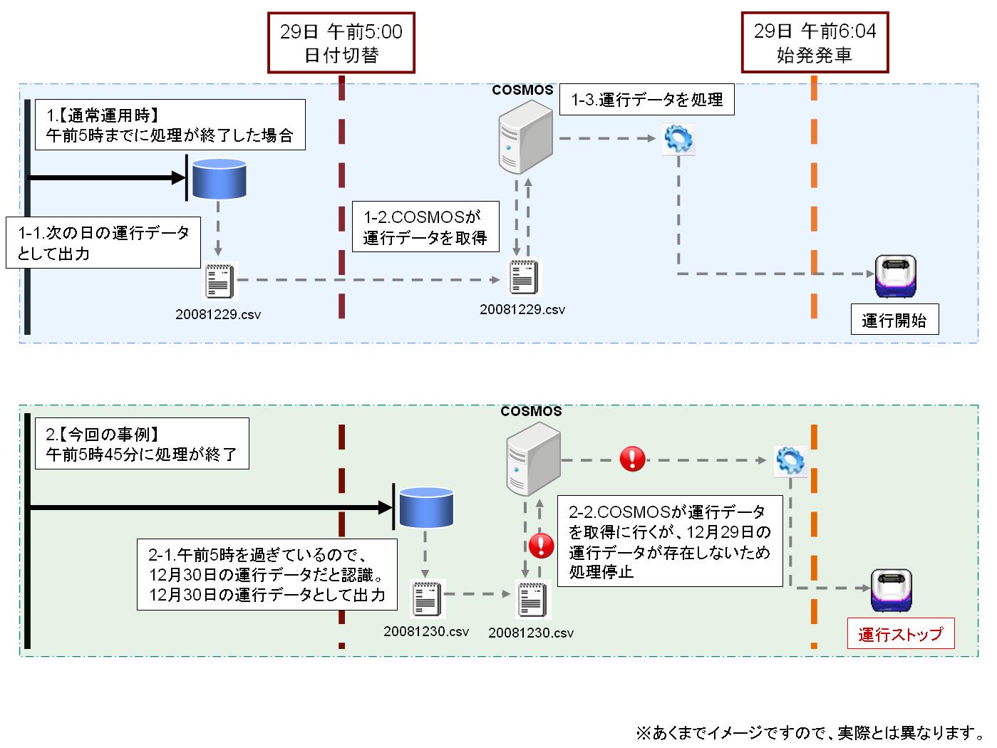 20091229JR東日本システム障害<br /><br />