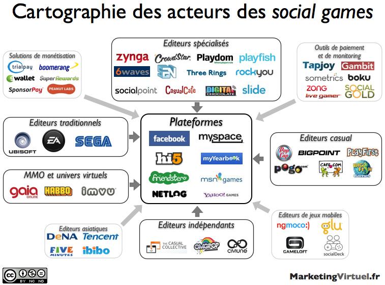 Cartographie_des_acteurs_des_social_games