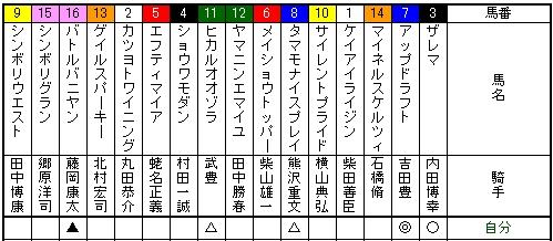 京王杯オータムハンデキャップ