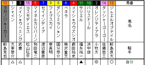 小倉二歳ステークス