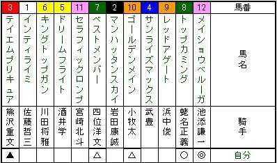 日経新春杯