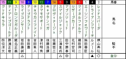 東京新聞杯
