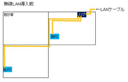 無線LANルーター設置 配備前