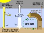 温室効果説明図