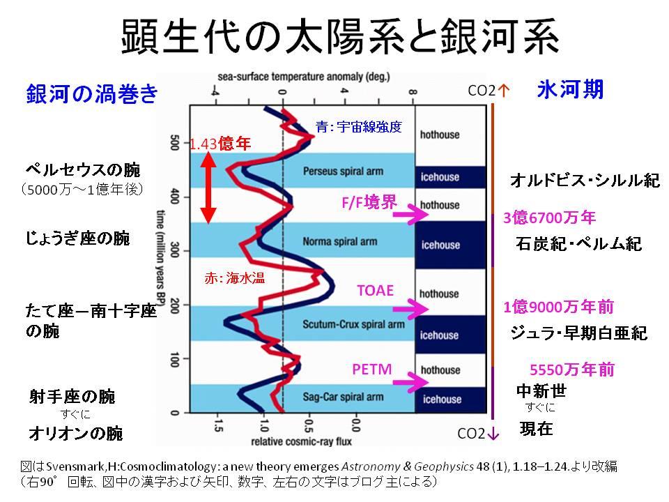 【ハワイのCO2濃度が最高値に~CO2濃度が本当に温暖化の主原因なのか? 】