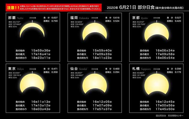 日本国内のおもな地点における日食の予報