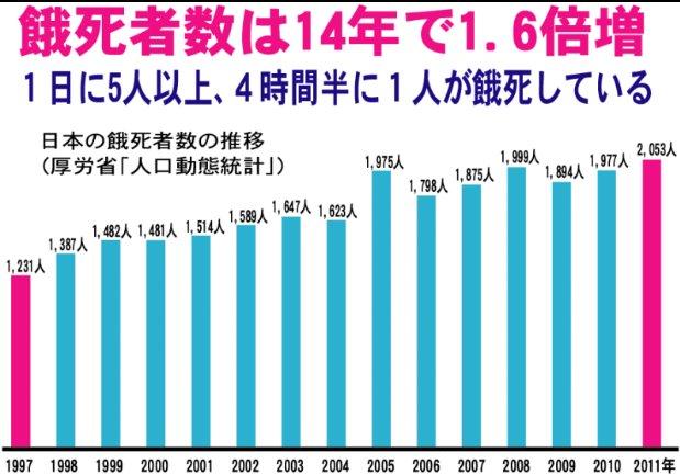 餓死者数グラフ
