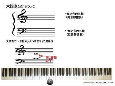 大譜表・楽譜の説明   イメージ