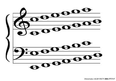 大譜表の楽譜・五線譜の読譜学習用イメージ