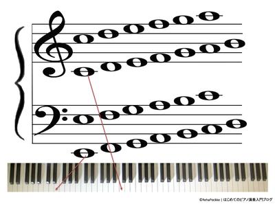 大譜表の楽譜・五線譜の読譜学習用(ピアノ鍵盤あり)イメージ