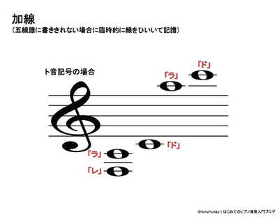 五線譜の楽譜の加線の説明 | ト音記号イメージ