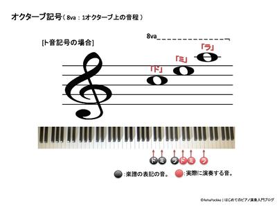 オクターブ記号の説明   ト音記号の場合イメージ