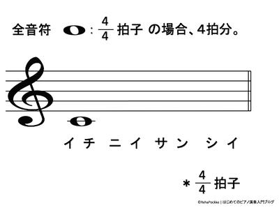全音符の説明イメージ