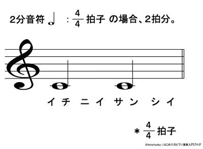 2分音符の説明イメージ