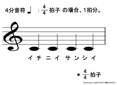 4分音符の説明イメージ