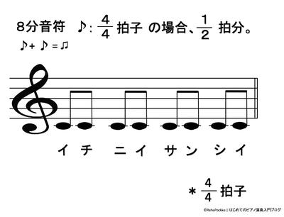 8分音符の説明イメージ