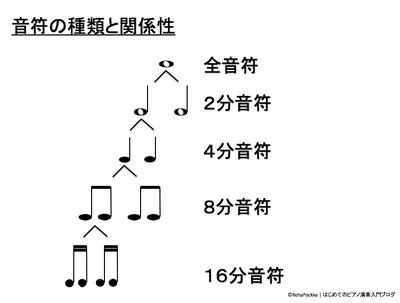 音符の種類と関係性(全音符〜16分音符)イメージ