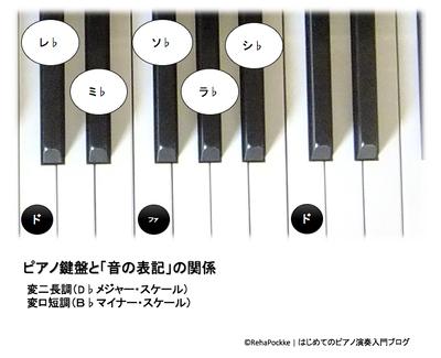 調合(変ニ長調・変ロ短調)とピアノ鍵盤の関係イメージ