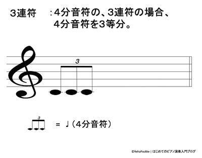 4分音符の3連符の説明のイメージ