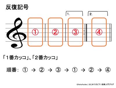 反復記号(1番カッコ・2番カッコ)の説明のイメージ