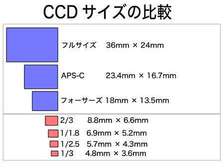 CCD_SIZE.jpeg