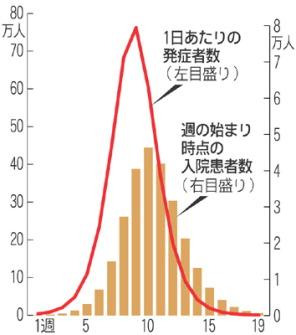 新型インフルエンザの流行シナリオ(厚生労働省作成、罹患率20%を想定)