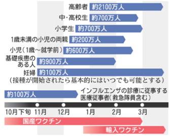 新型インフルエンザワクチンの予想される接種スケジュールと出荷時期(厚生労働省作成)