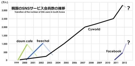韓国SNS盛衰図