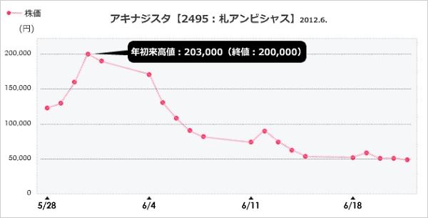 アキナジスタ株価推移