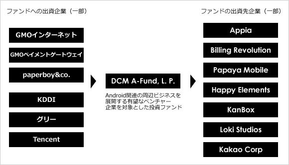 DCM_A-Fund