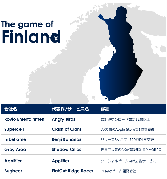 フィンランドモバイルゲーム