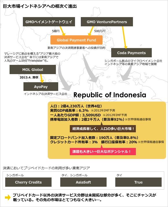 東南アジアの決済サービス