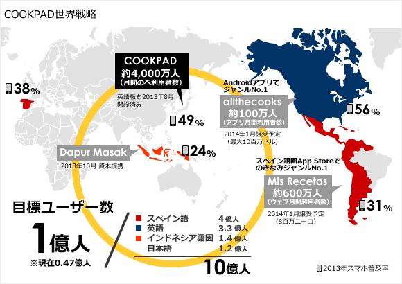 クックパッドの世界展開について