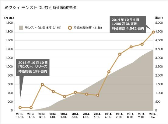 モンストDL数、ミクシィ時価総額推移