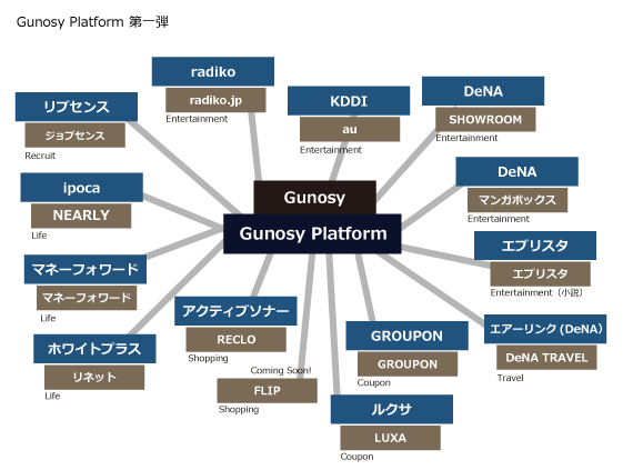 Gunosy Platform 第一弾