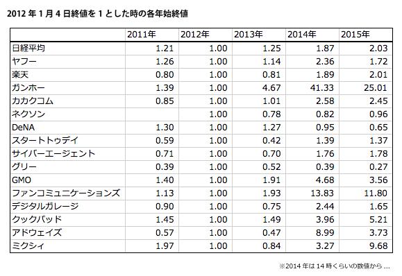 2012年1月4日との株価比較