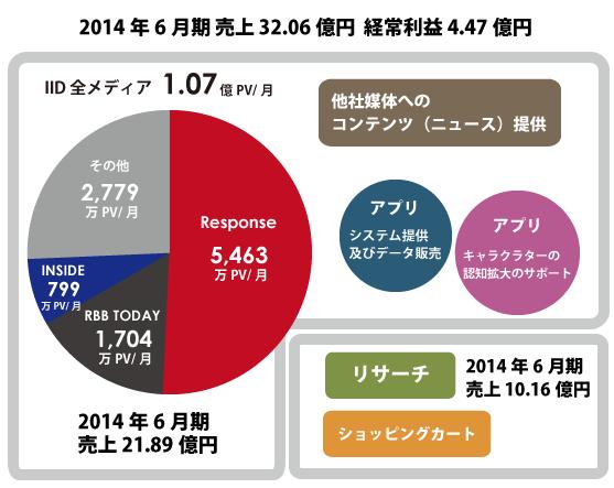 昨期売上32億円!「レスポンス」「RBB TODAY」のイードに上場承認!