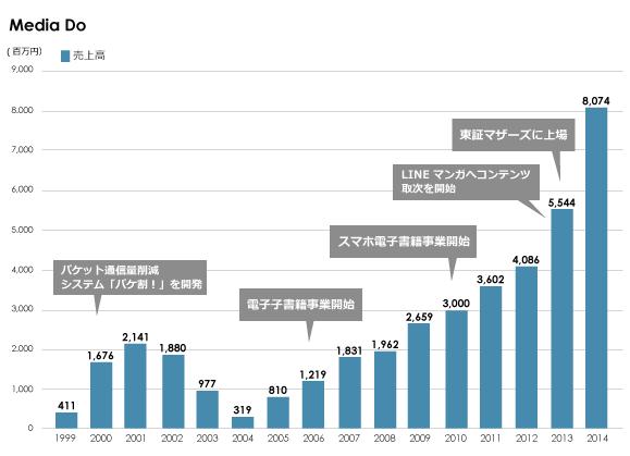 3年で売上が7分の1になり、そこから25倍以上にまで成長したメディアドゥの底力