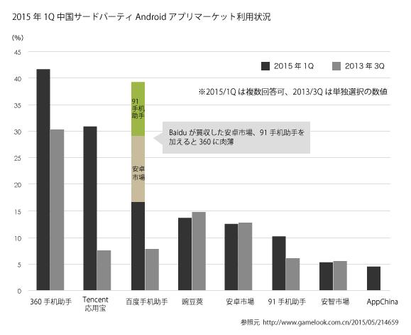 中国のAndroidアプリサードパティマーケット