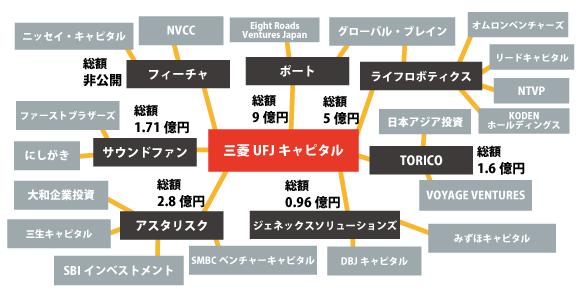 2016年1Q三菱UFJキャピタルの投資