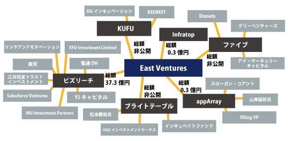 2016年1QEast venturesの投資