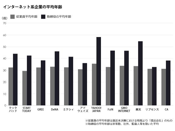 ネット系企業の従業員平均年齢と取締役の平均年齢