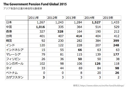 ノルウェー政府年金基金2015