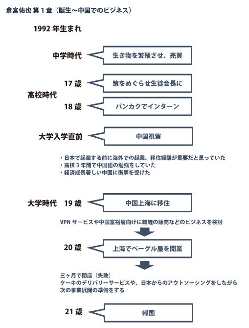 ココン倉富