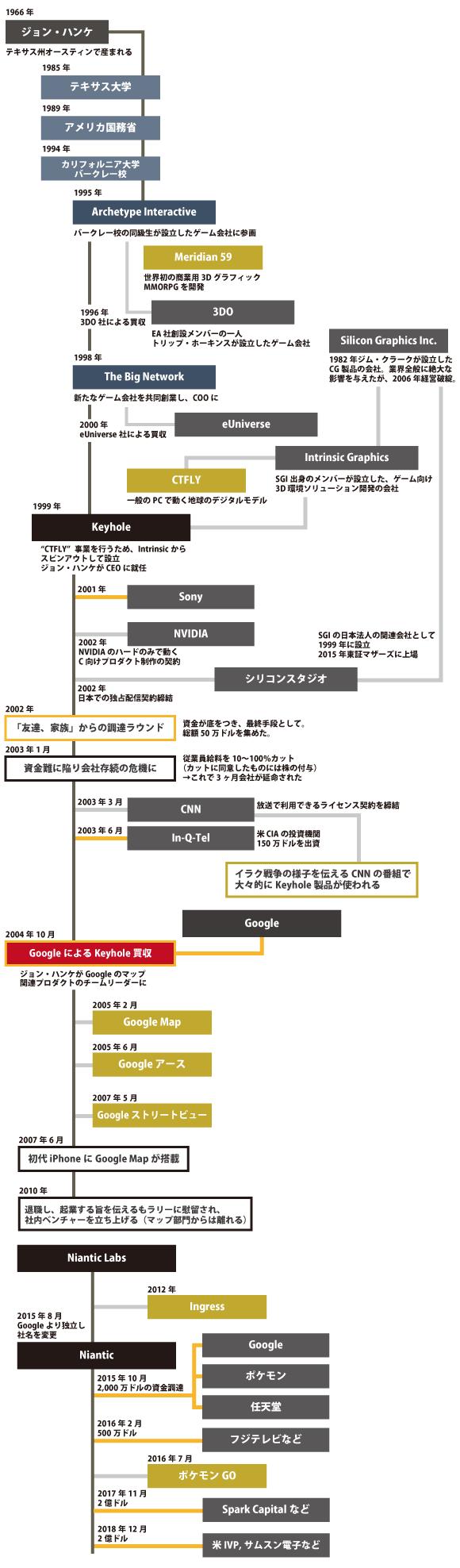 """""""GoogleMapとポケモンGOのジョンハンケ"""""""