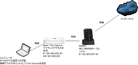 20120107_wimax_timecapsule_network.png