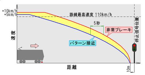 停止信号に対する速度照査パターン