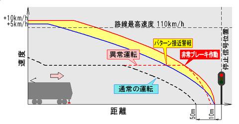 停止信号に対する防護
