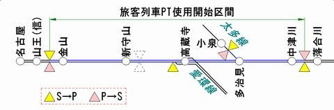 中央線のATS-PT整備状況(2011年1月末 時)